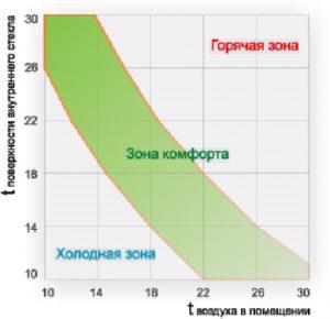 График определения комфортной температуры