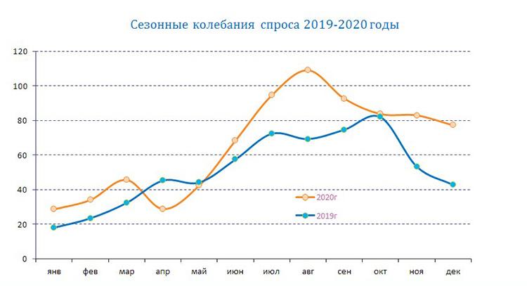 График сезонных колебаний спроса на окна