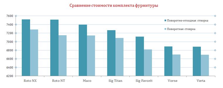 График сравнения стоимости фурнитуры